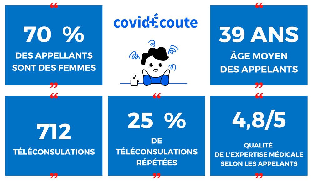 CovidEcoute - Chiffres clés