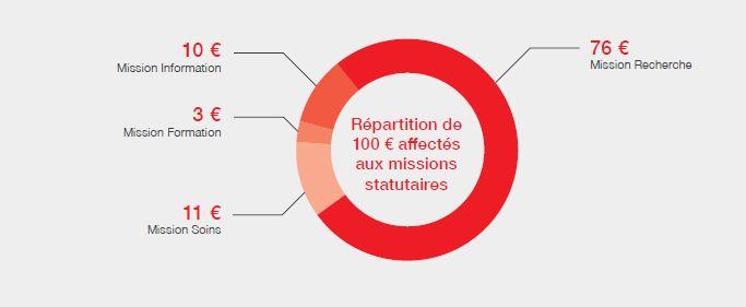 Répartition des dépenses pour les missions statutaires en 2016