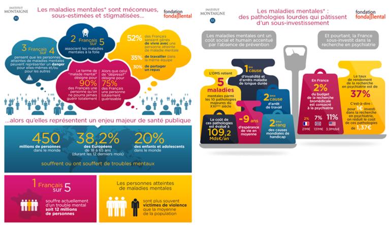 Infographies de l'étude préventioncosignée avec l'Institut Montaigne