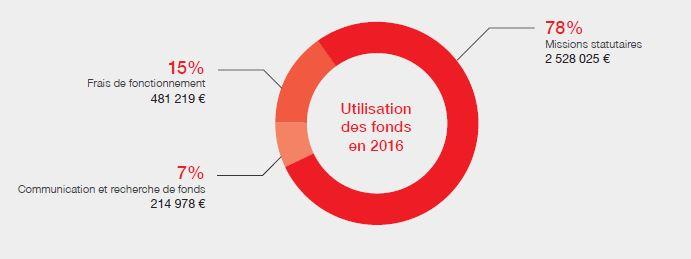 Utilisation des fonds en 2016
